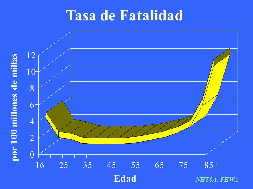 Tasa de Fatalidad por 100 millones de millas Edad 12 10 8 6 4 2 16 25