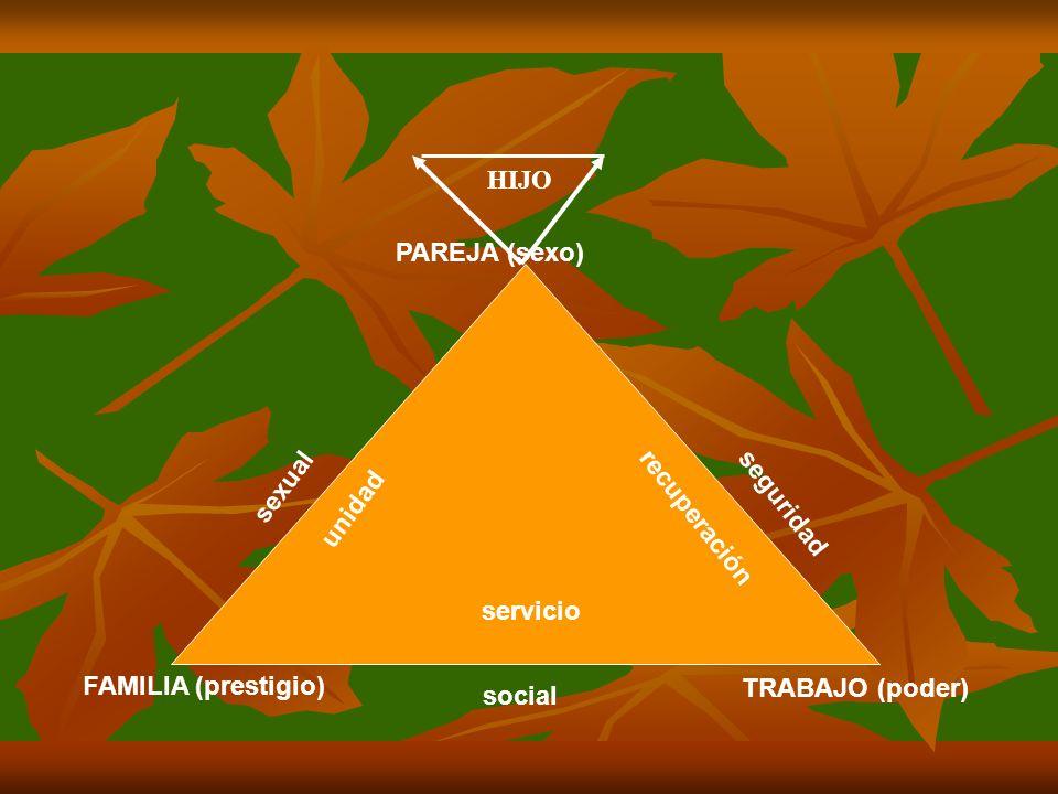 HIJO PAREJA (sexo) unidad. recuperación. sexual. seguridad. servicio. FAMILIA (prestigio) TRABAJO (poder)
