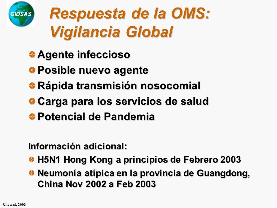 Respuesta de la OMS: Vigilancia Global