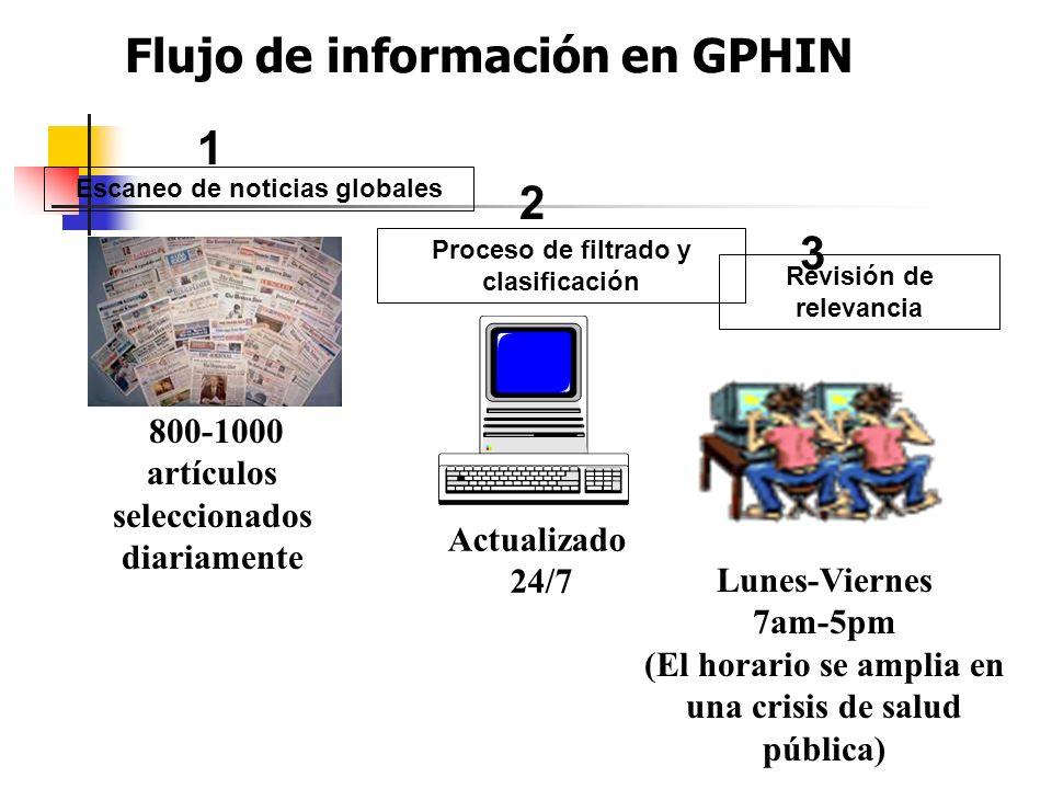 Flujo de información en GPHIN