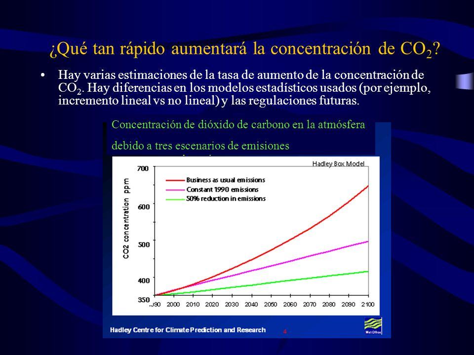 ¿Qué tan rápido aumentará la concentración de CO2