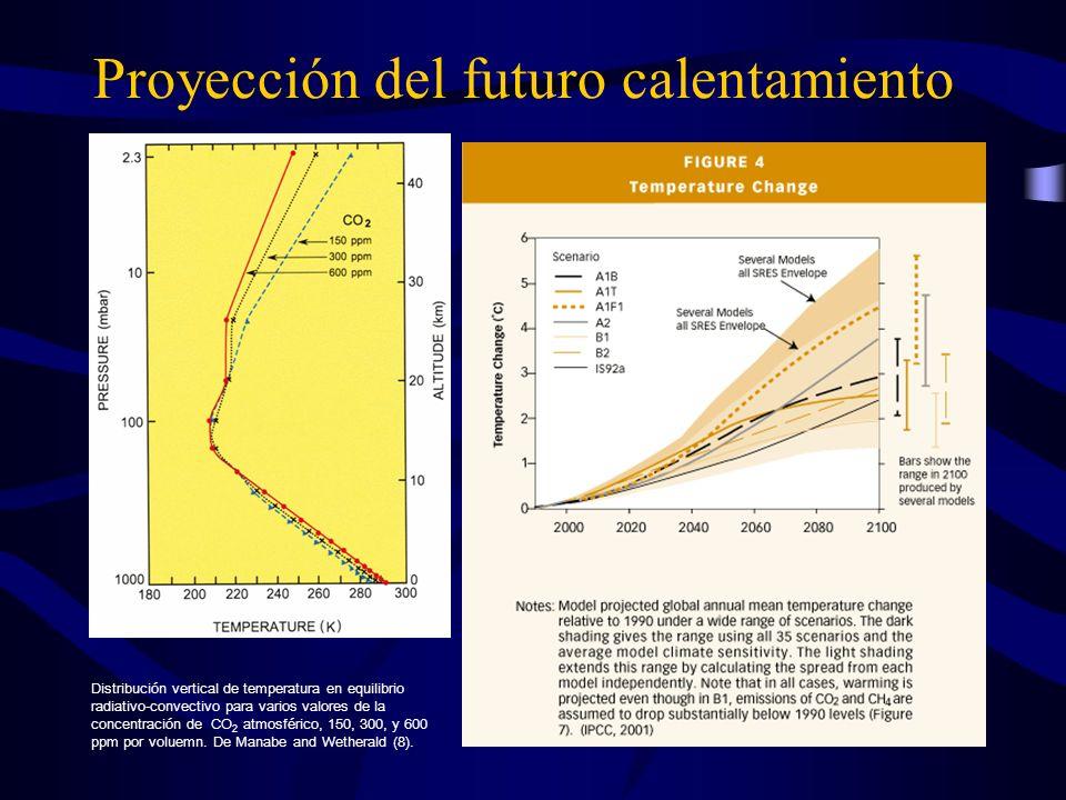 Proyección del futuro calentamiento
