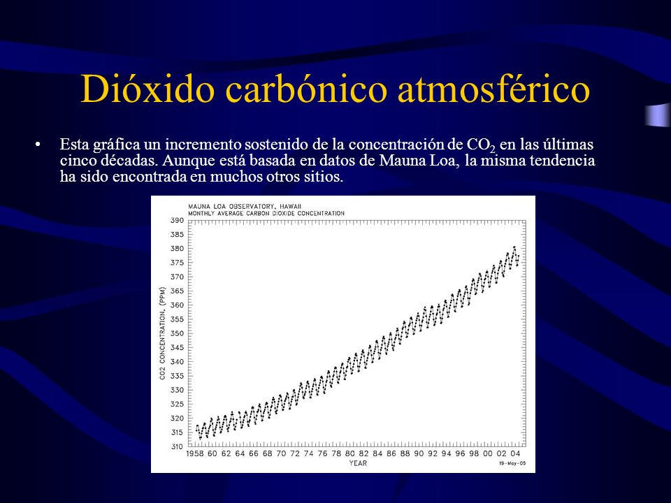 Dióxido carbónico atmosférico