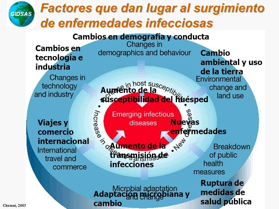 Factores que dan lugar al surgimiento de enfermedades infecciosas