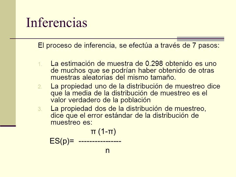 Inferencias π (1-π) ES(p)= ---------------- n