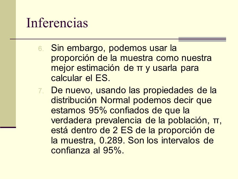 Inferencias Sin embargo, podemos usar la proporción de la muestra como nuestra mejor estimación de π y usarla para calcular el ES.