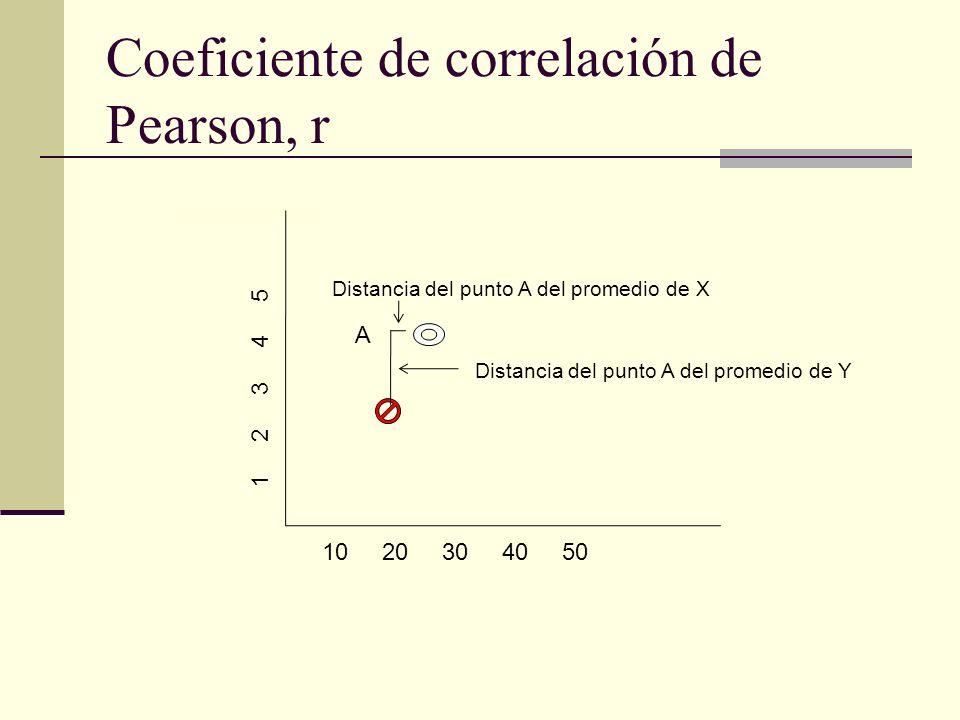 Coeficiente de correlación de Pearson, r