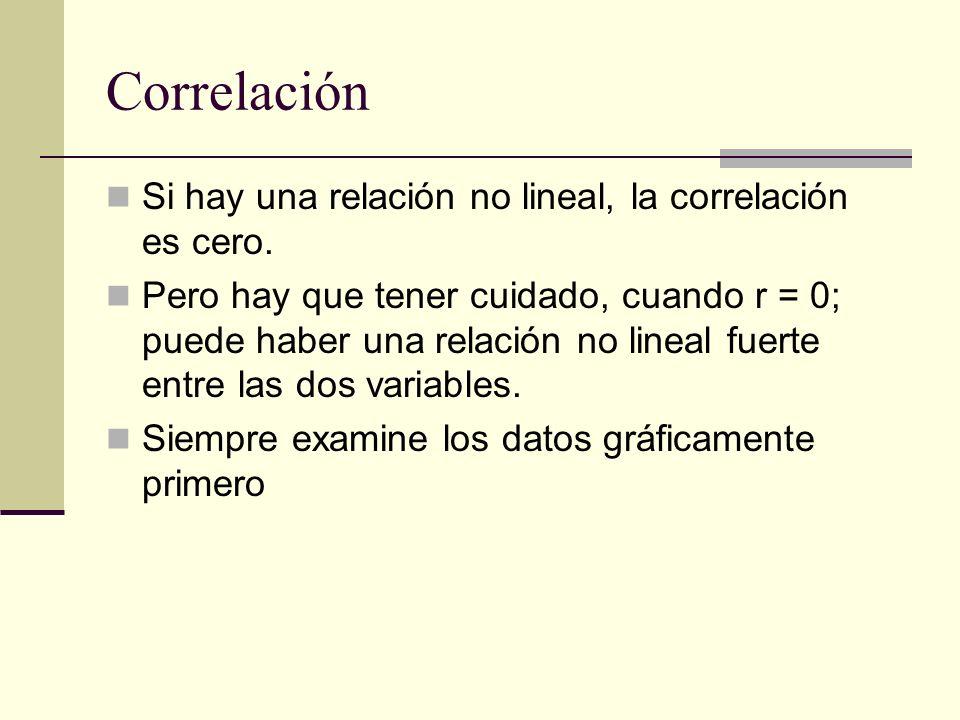 Correlación Si hay una relación no lineal, la correlación es cero.
