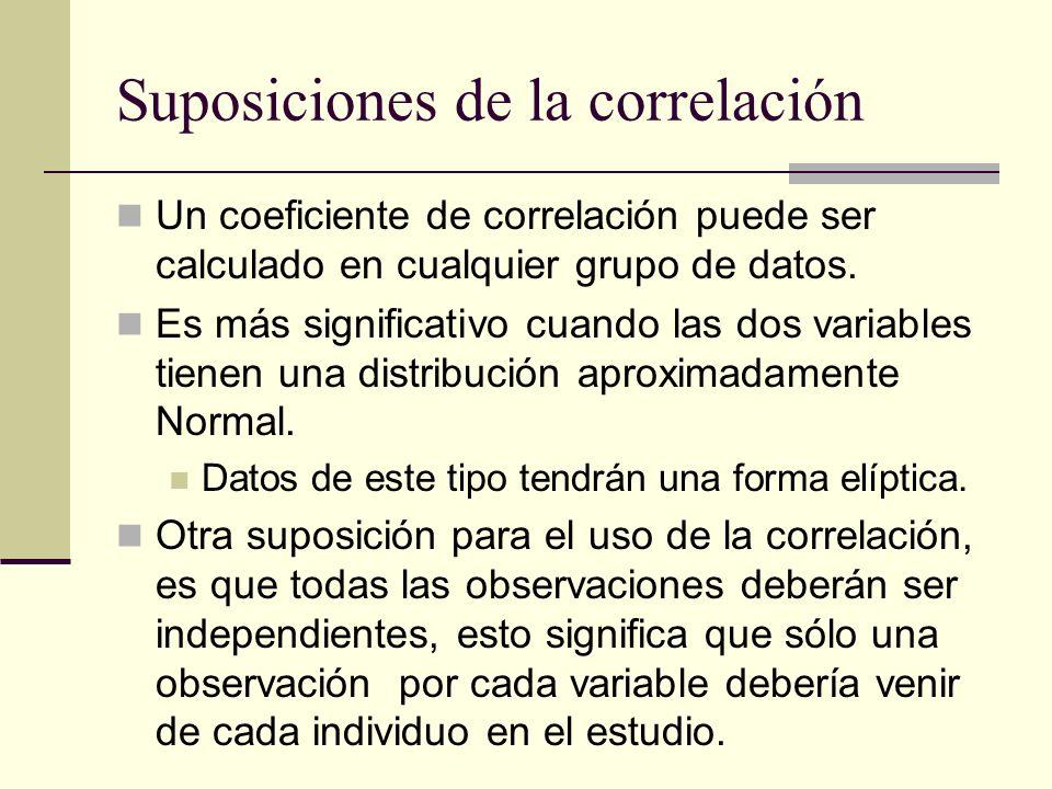 Suposiciones de la correlación