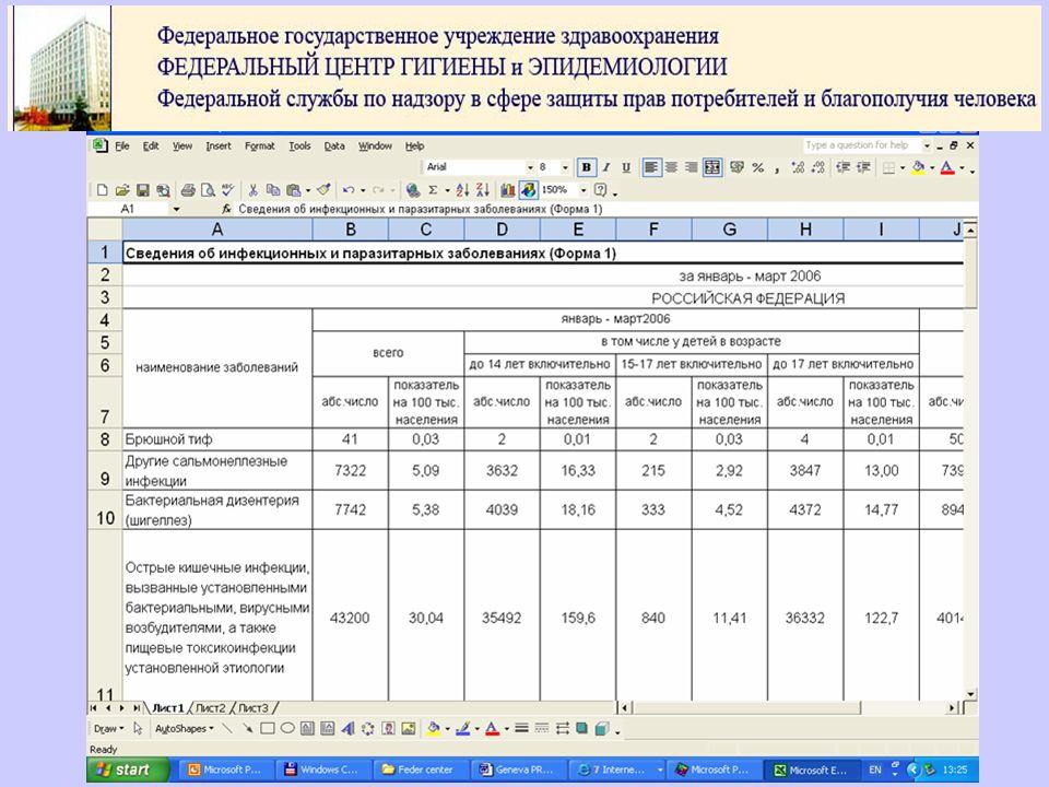 Ahora, en Rusia, el Centro Federal Estatal de Higiene y Epidemiología es responsable del control de enfermedades infecciosas.