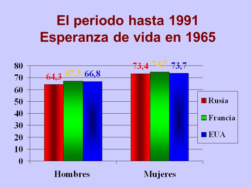 El periodo hasta 1991 Esperanza de vida en 1965