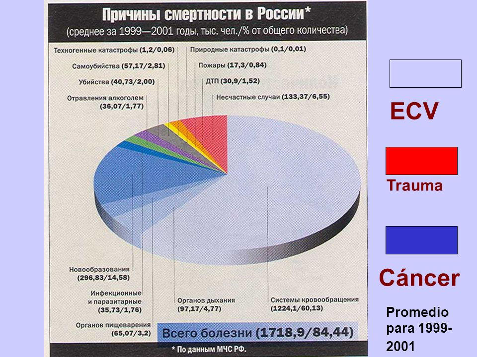 ECV Cáncer Trauma Promedio para 1999-2001