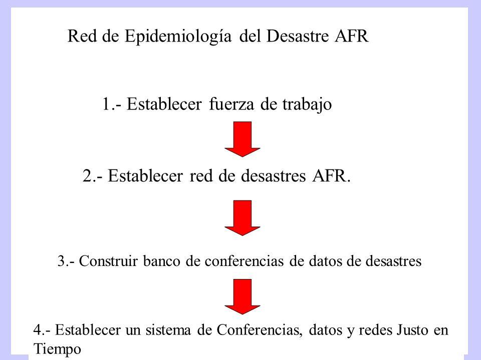 Red de Epidemiología del Desastre AFR