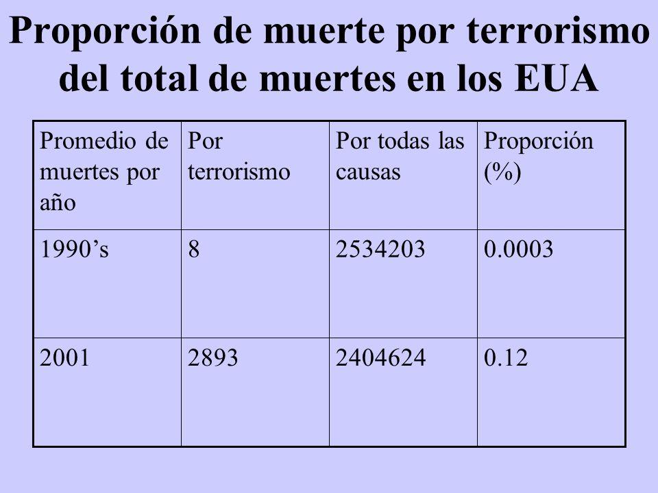 Proporción de muerte por terrorismo del total de muertes en los EUA