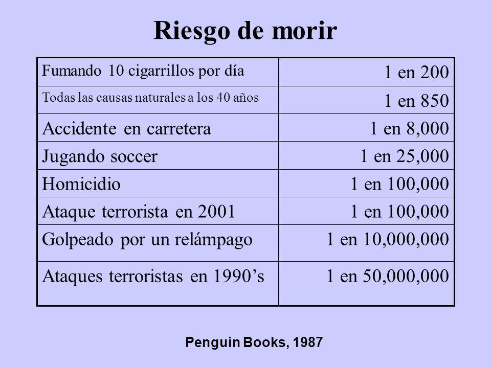 Riesgo de morir 1 en 50,000,000 Ataques terroristas en 1990's