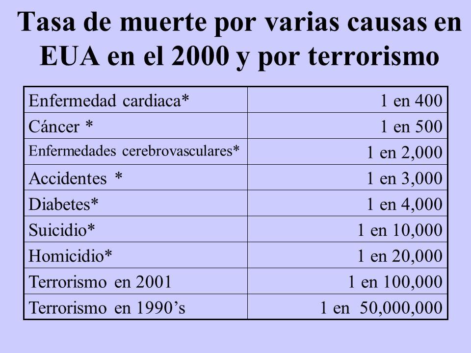 Tasa de muerte por varias causas en EUA en el 2000 y por terrorismo