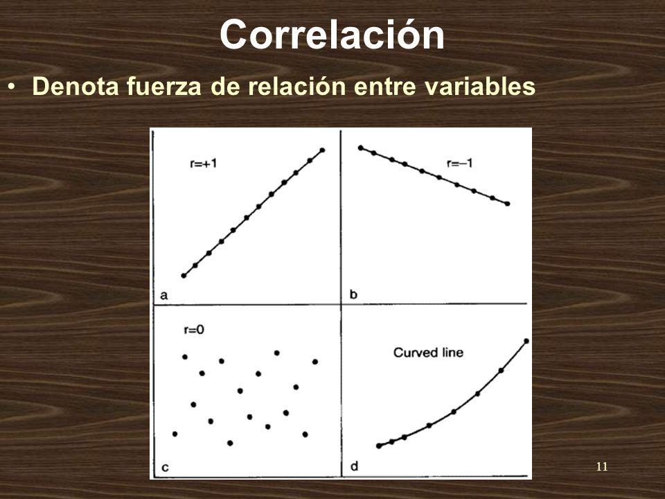 Correlación Denota fuerza de relación entre variables Dr.H.Qotba