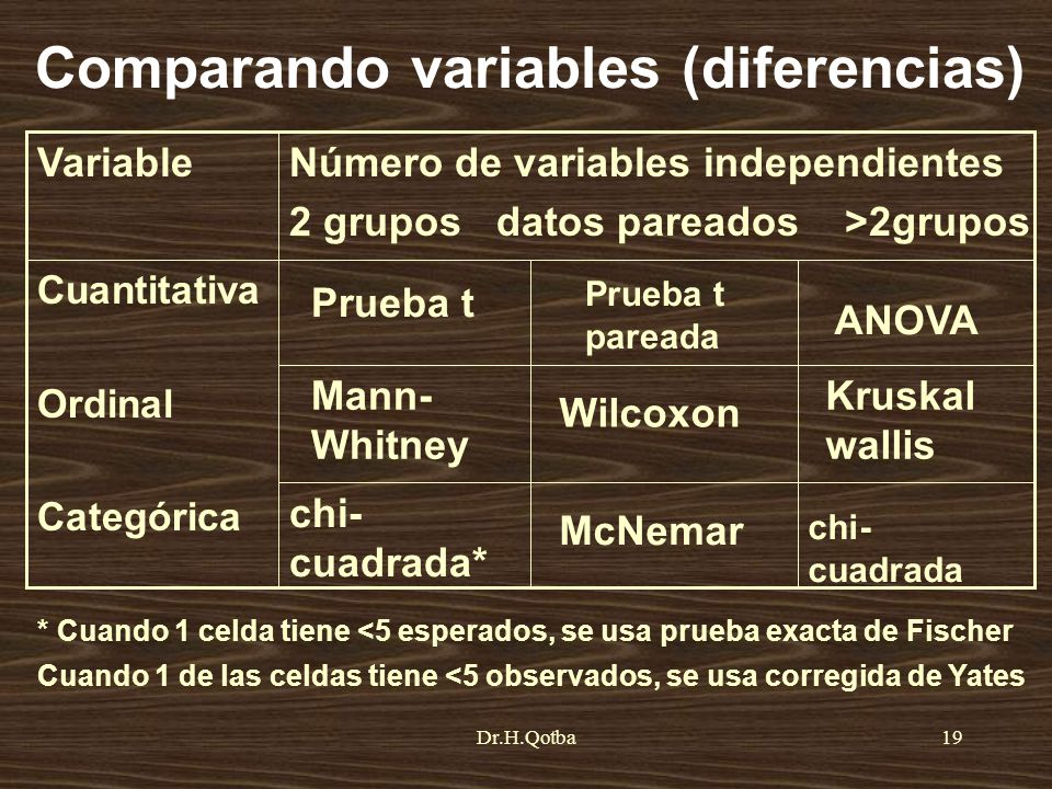 Comparando variables (diferencias)