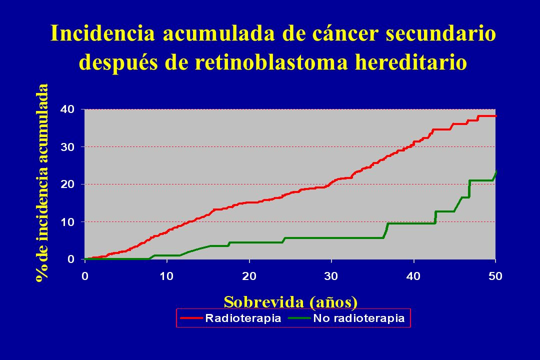 Incidencia acumulada de cáncer secundario después de retinoblastoma hereditario