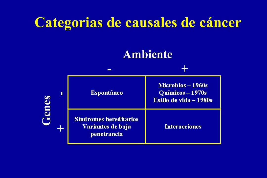 Categorias de causales de cáncer