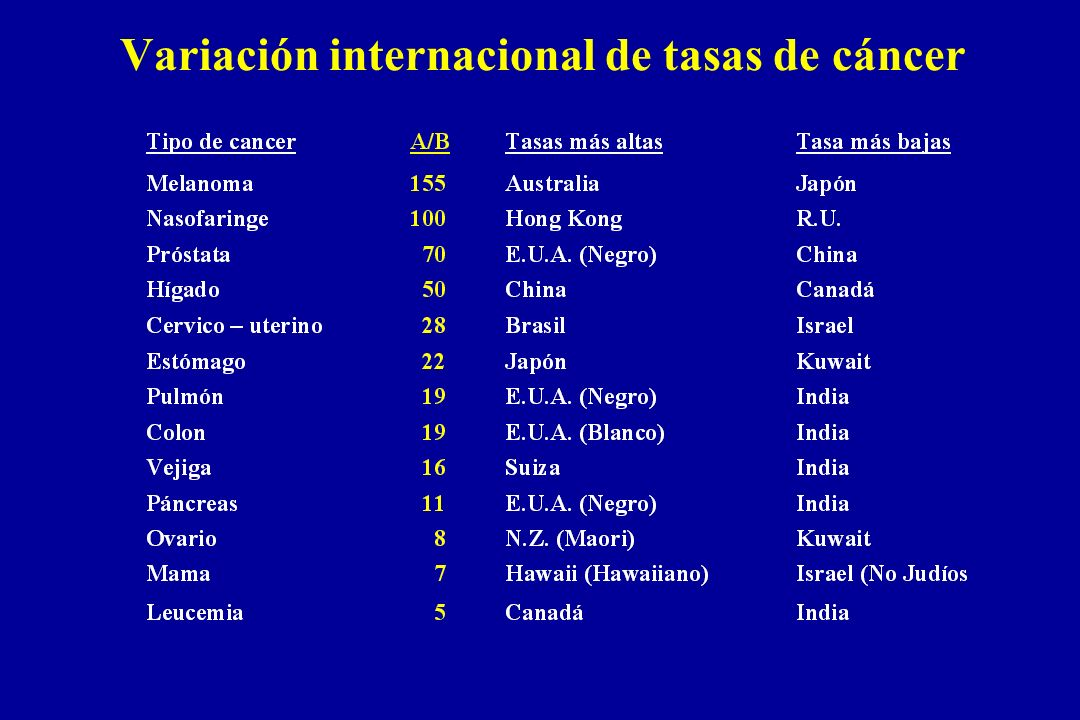 Variación internacional de tasas de cáncer