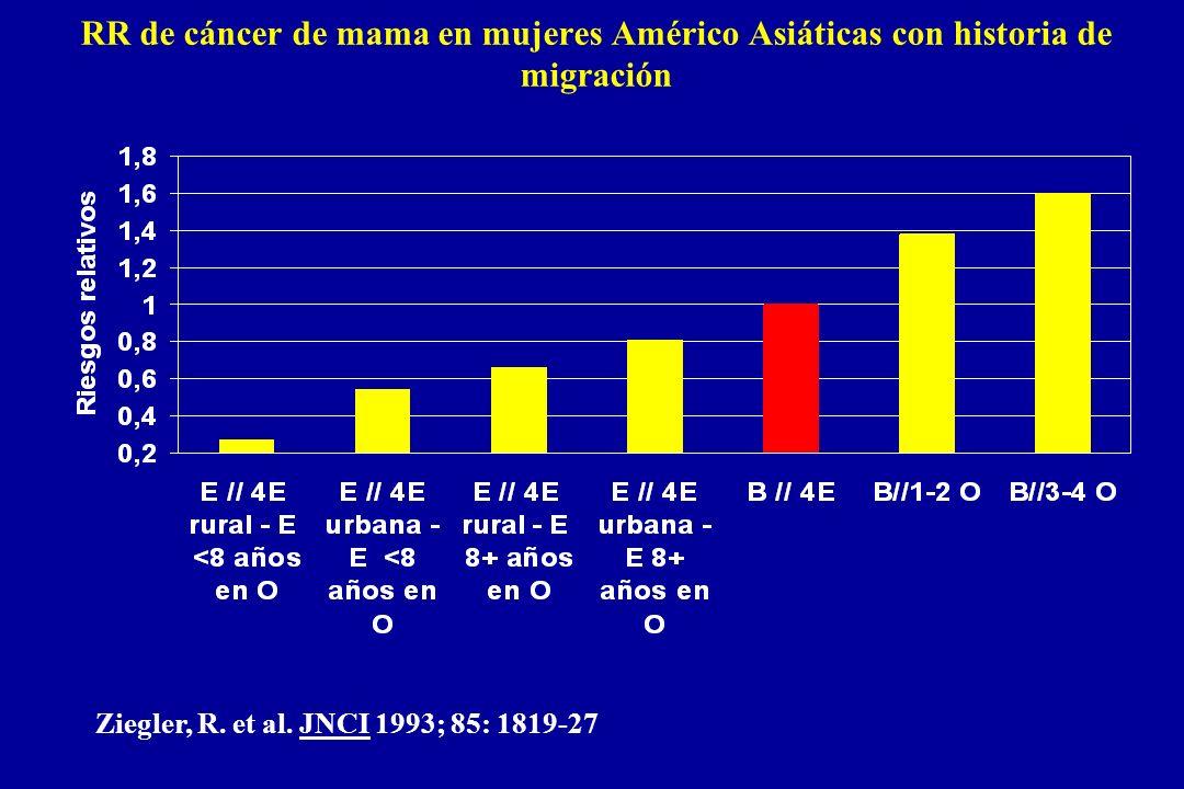 RR de cáncer de mama en mujeres Américo Asiáticas con historia de migración