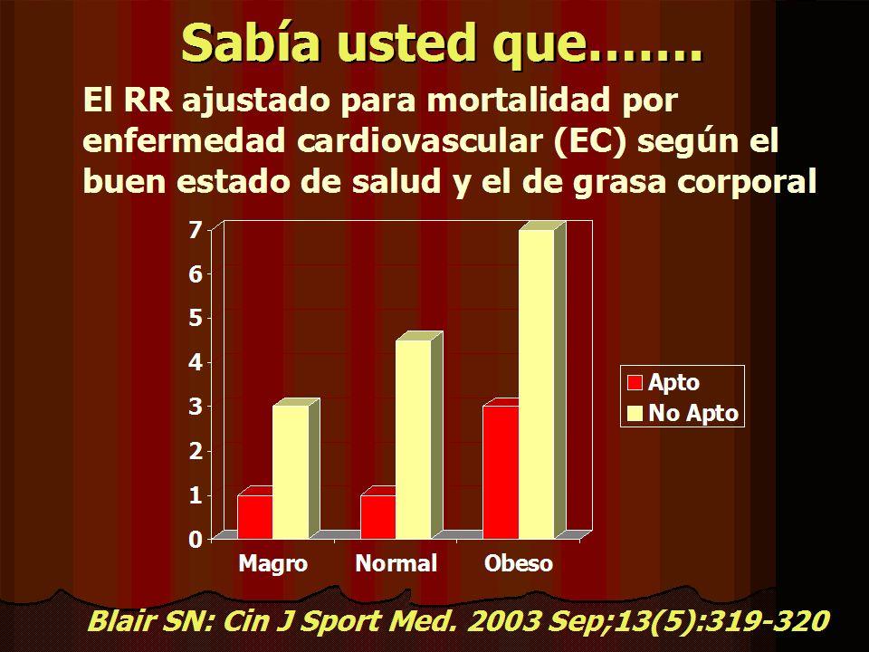 Sabía usted que……. El RR ajustado para mortalidad por enfermedad cardiovascular (EC) según el buen estado de salud y el de grasa corporal.