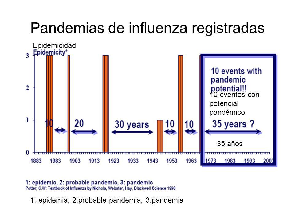 Pandemias de influenza registradas