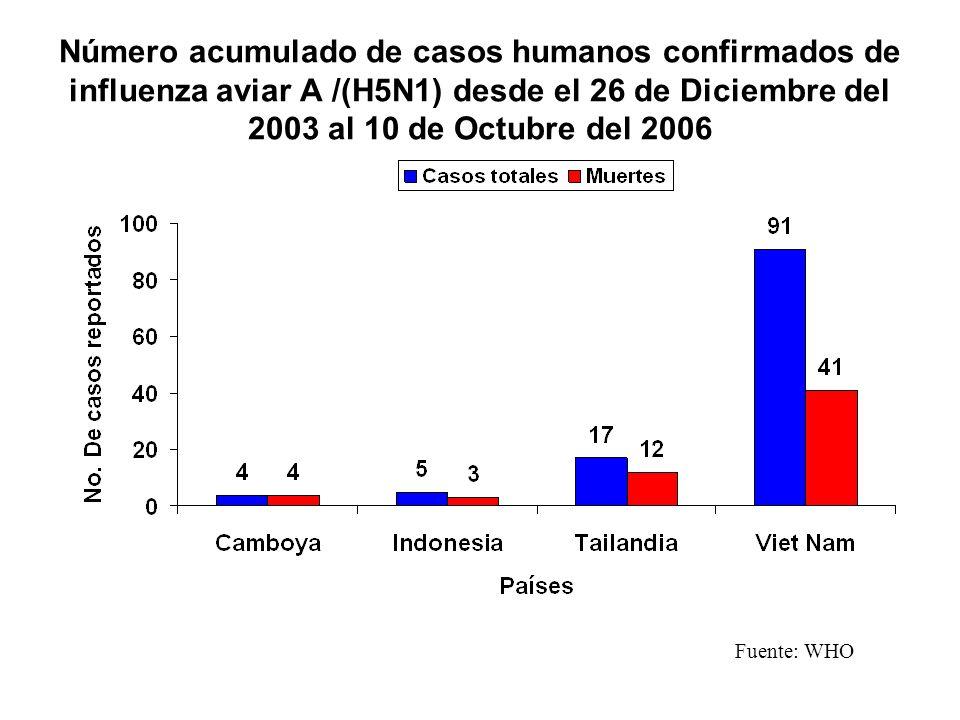 Número acumulado de casos humanos confirmados de influenza aviar A /(H5N1) desde el 26 de Diciembre del 2003 al 10 de Octubre del 2006
