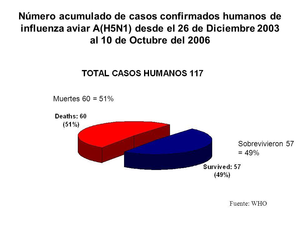 Número acumulado de casos confirmados humanos de influenza aviar A(H5N1) desde el 26 de Diciembre 2003 al 10 de Octubre del 2006
