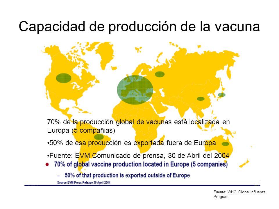 Capacidad de producción de la vacuna