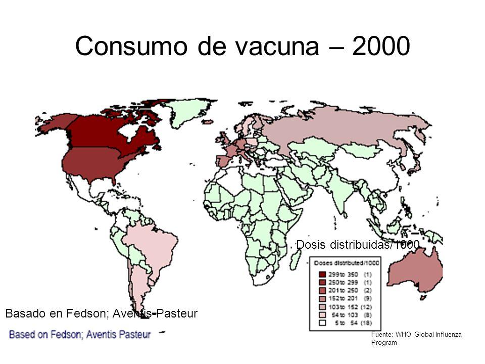 Consumo de vacuna – 2000 Dosis distribuidas/1000