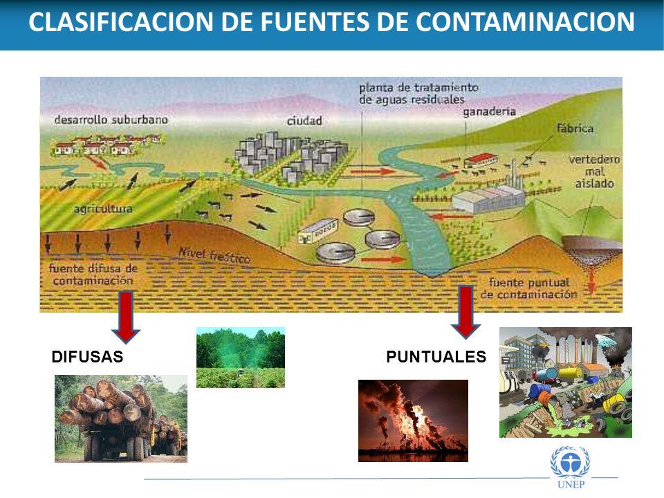 CLASIFICACION DE FUENTES DE CONTAMINACION
