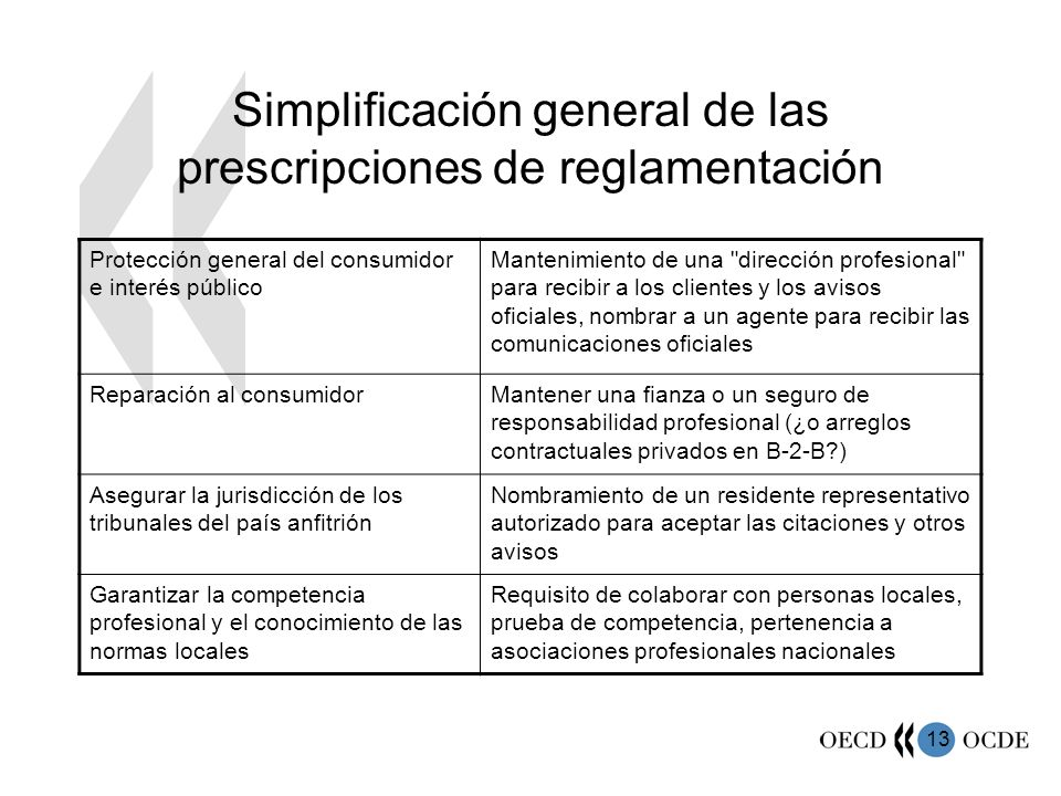 Simplificación general de las prescripciones de reglamentación