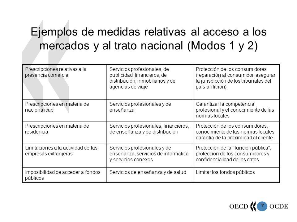 Ejemplos de medidas relativas al acceso a los mercados y al trato nacional (Modos 1 y 2)