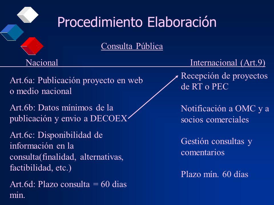Procedimiento Elaboración