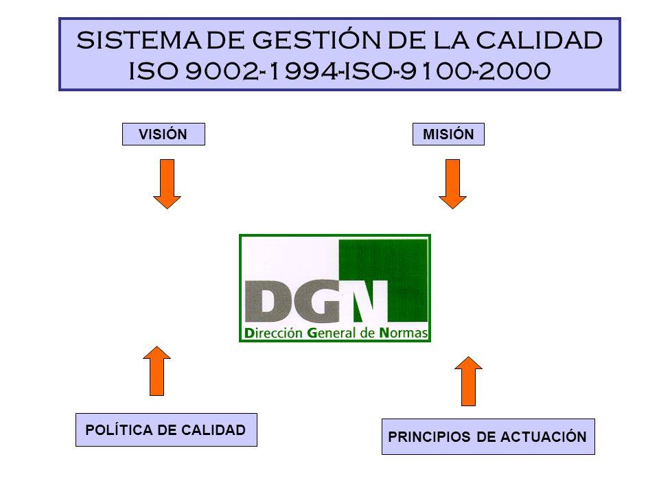 SISTEMA DE GESTIÓN DE LA CALIDAD ISO 9002-1994-ISO-9100-2000