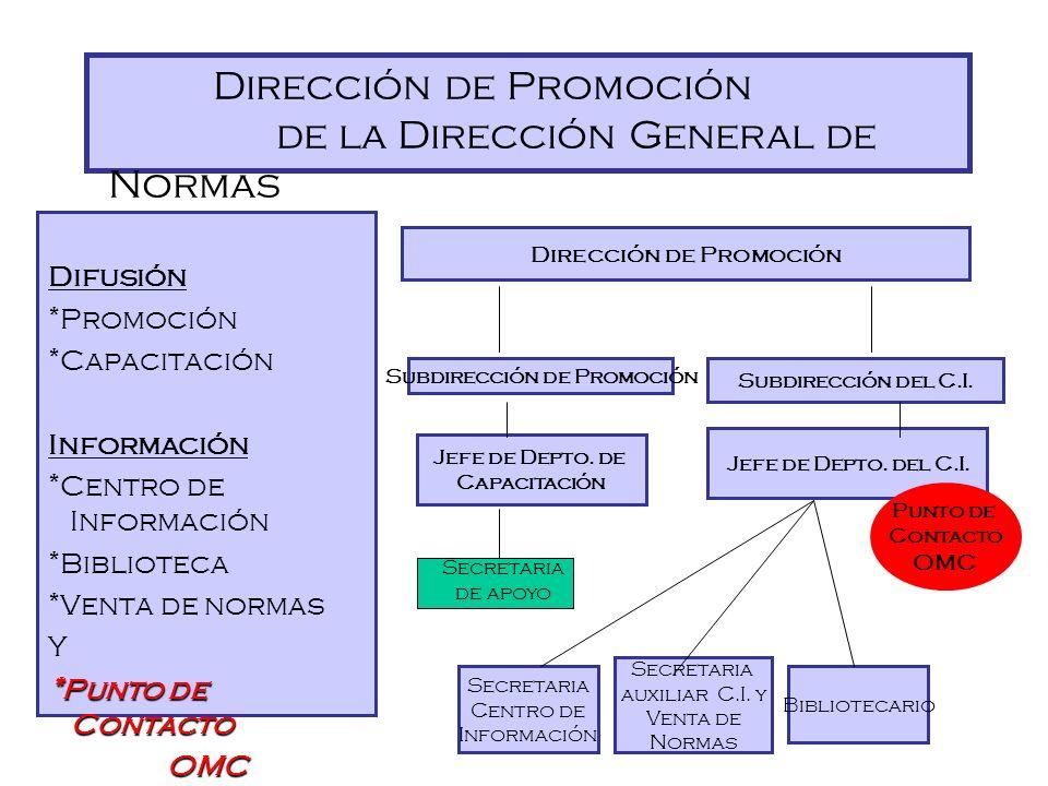 Dirección de Promoción Subdirección de Promoción