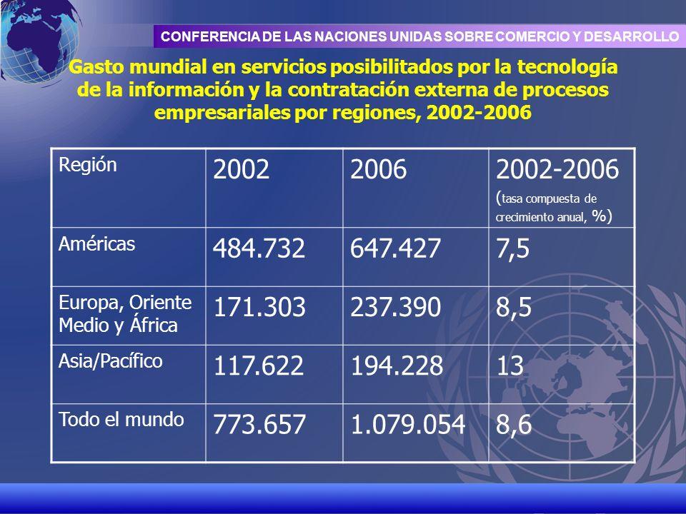 Gasto mundial en servicios posibilitados por la tecnología de la información y la contratación externa de procesos empresariales por regiones, 2002-2006