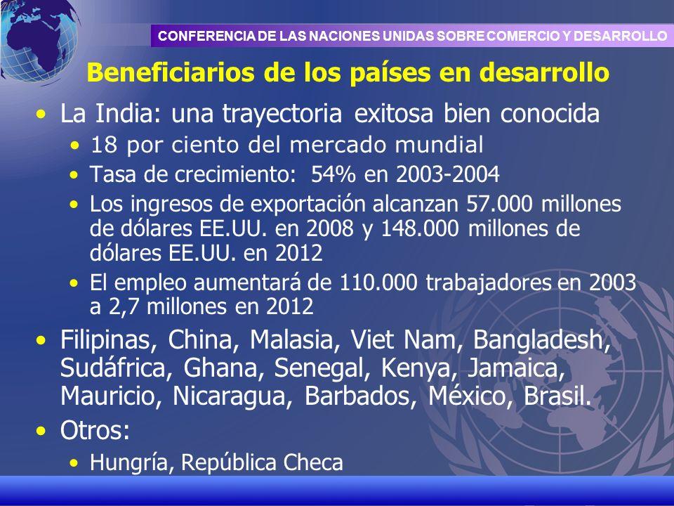 Beneficiarios de los países en desarrollo