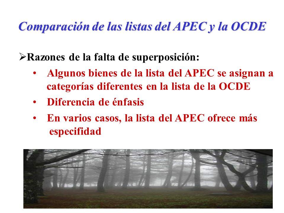 Comparación de las listas del APEC y la OCDE