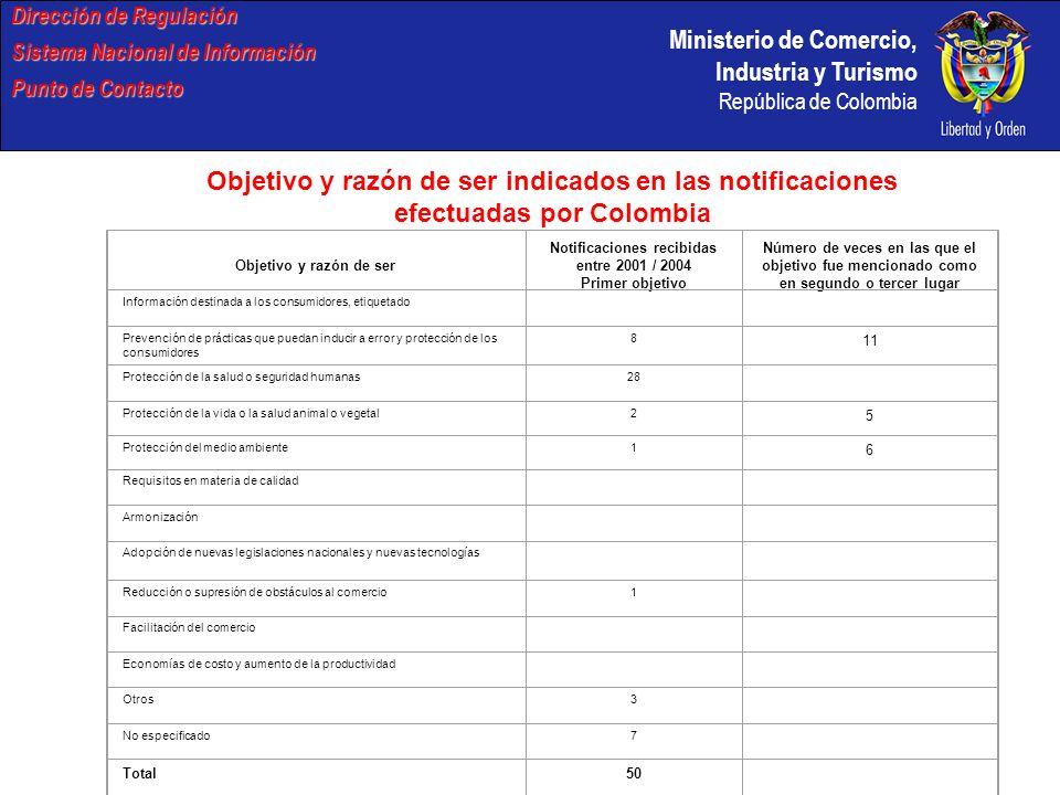 Notificaciones recibidas entre 2001 / 2004 Primer objetivo