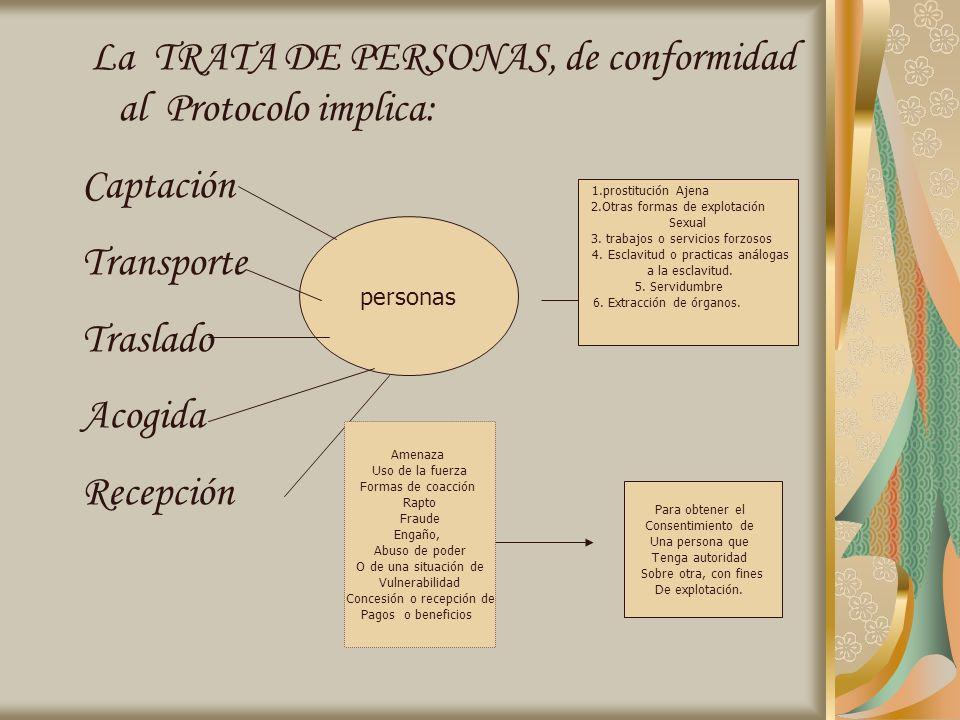La TRATA DE PERSONAS, de conformidad al Protocolo implica: Captación
