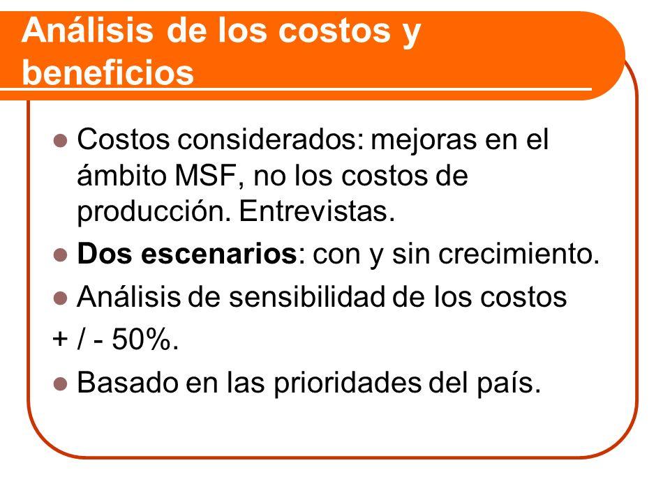 Análisis de los costos y beneficios