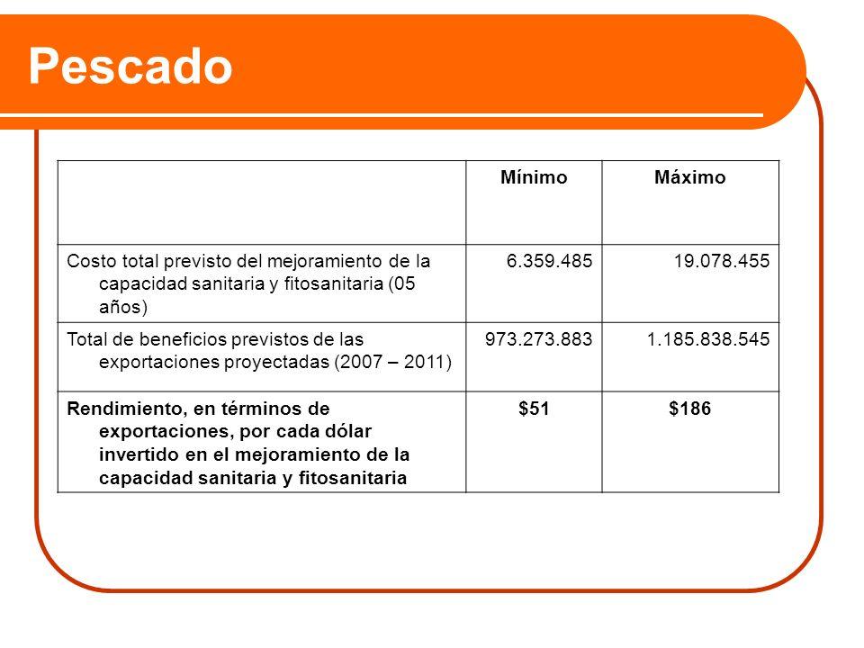 Pescado Mínimo. Máximo. Costo total previsto del mejoramiento de la capacidad sanitaria y fitosanitaria (05 años)