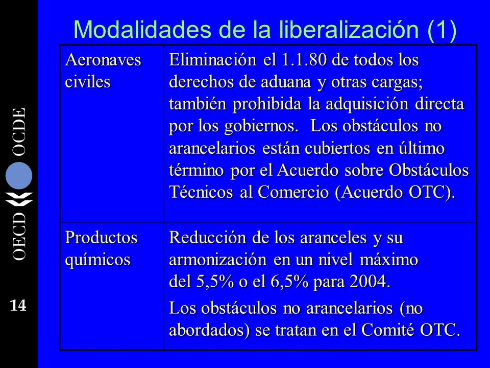 Modalidades de la liberalización (1)