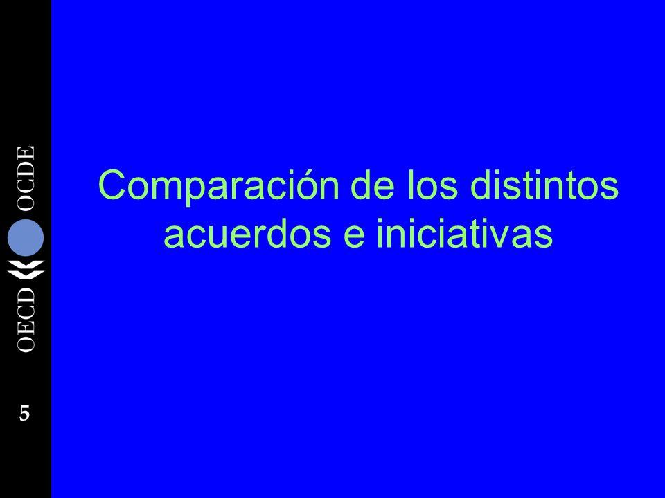 Comparación de los distintos acuerdos e iniciativas