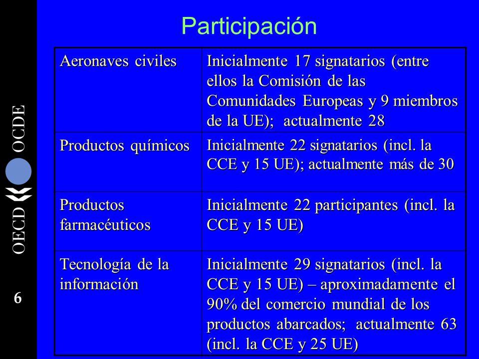 Participación Aeronaves civiles