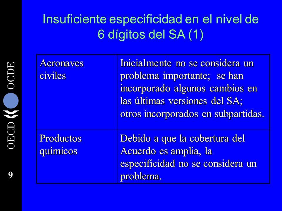 Insuficiente especificidad en el nivel de 6 dígitos del SA (1)