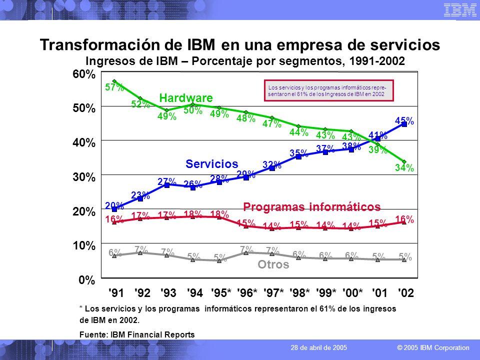 Transformación de IBM en una empresa de servicios